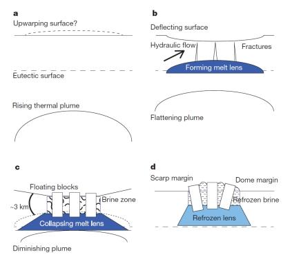 Intercambio superficie-océano
