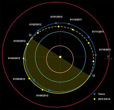 Órbita asteroide-Tierra